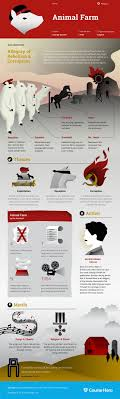 best ideas about animal farm george orwell animal farm infographic course hero