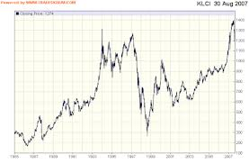 Klse Composite Index Chart Klse Composite Index Chart Creating A Swot Analysis Chart