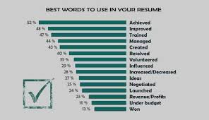 Action Words For Resumes Unique Power Word For Resume Cover Letter Unique Action Words To Use In Resume