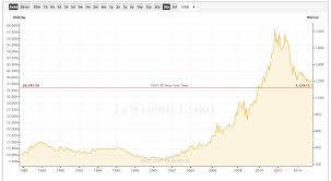 30 Year Gold Chart Gold Coins The Old Currency Exchange Is A Specialist