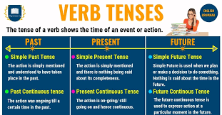 Verb To Be Chart Esl Verb Tenses Past Tense Present Tense Future Tense With
