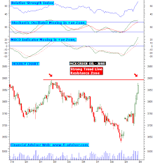 Mcx Charts With Technical Indicators Mcx Crude Oil Intraday Chart Trading Tips Updated On 30th