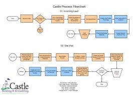 Visio Castle Design Build Process Flow Chart 122206 Vsd