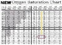 20 Unique Oxygen Saturation Chart