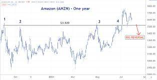 Amazon Stock Gets Crushed After ...