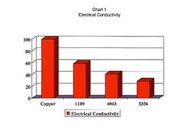 Aluminum Corrosion Resistance Chart Aluminum Experience In Application