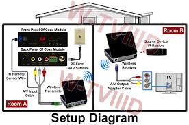 2 in 1 wireless coax rf cable tv tuner transmitter for catv setup diagram for wireless coax cable tv tuner system
