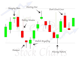 Candlestick Patterns Classy High Profit Candlestick Patterns Advanced Candlestick Patterns