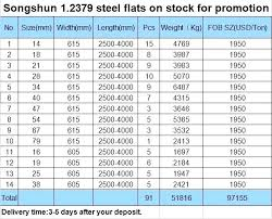 Flat Bar Weight Chart 64 Actual Stainless Steel Rod Sizes Chart
