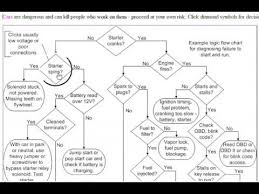 Flow Charts For Troubleshooting Car Problems Team Bhp