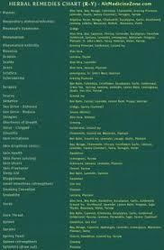 Natural Remedies Chart Herbal Medicine Herbal Remedies