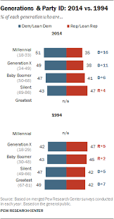 A Different Look At Generations And Partisanship Pew