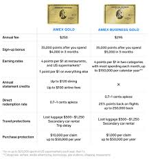 You rent the car in your name and you decline the rental agency's collision damage waiver (cdw) or equivalent offering. Amex Gold Card Vs Amex Business Gold Card Comparison 2019