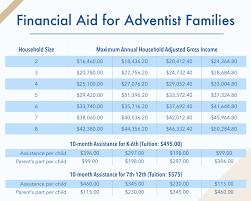 Financial Aid Qualification Income Chart 2018 Financial Aid Guam Adventist Academy