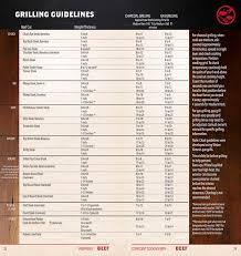 Weber Grill Temperature Chart How To Grill Filet Mignon To Perfection
