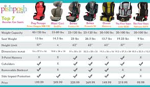 Compare Car Seats Archives The Pishposhbaby Blog