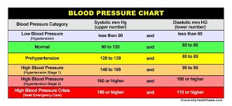 Narrow Pulse Pressure Chart All Inclusive Healthy Weight Zone Chart Pulse Pressure Chart
