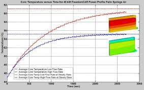 Palm Springs Average Temperature Chart Average Core Temperature Versus Time For 40 Kw Freedomcar