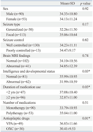 Comparison Of Serum Vitamin D Levels Download Scientific