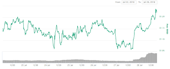 0x News And Price Overview Zrx 10 In Last 24 Hours