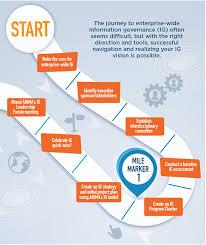 Information Governance Road Map Mile Marker 1 Getting Started