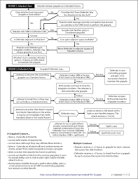 Grapple Flow Chart 01 Dm Screen Rpg Pathfinder Rpg