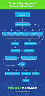 Research Proposal Flow Chart Example Sample Project Management Flow Chart