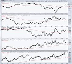 Tsx Chart The Strongest Sectors In The S P Tsx Composite By