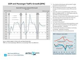 Gdp By Month Chart Avitas Chart Of The Month November Gdp And Passenger