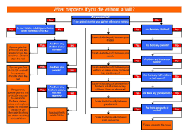 Probate Process Flow Chart Uk Making A Will Flow Chart Lane Co Solicitors Cheltenham