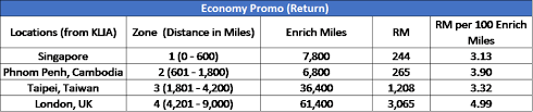 How To Earn Redeem Enrich Miles From Malaysia Airlines