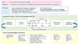 1 Incident Management Framework Download Scientific Diagram