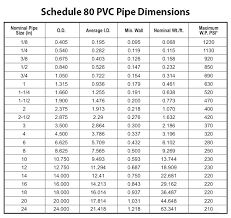 Drain Pipe Sizing Chart Sewer Pipe Sizes Sewer Pipe Size Chart With Drain Pipe