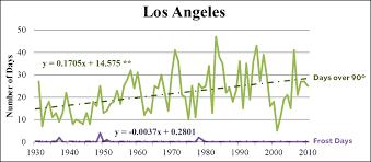 What Global Warming Mother Jones