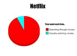 Pie Chart Meme Time Spent On Netflix Pie Chart Memes Percentage Calculator