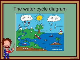 the water cycle for elementary   the water cycle diagram