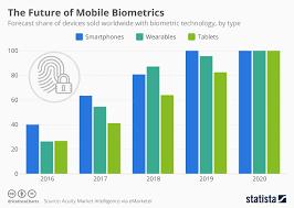 Biometric Technology Chart The Future Of Mobile Biometrics Statista