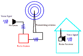 telecommunications radio transmission block diagram at Radio Transmission Diagram