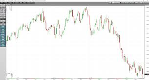 Cocoa Commodity Chart The Cocoa Rally Ends In Tears Wear A Helmet When Trading