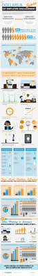 best images about employee engagement employee the dollars sense of employee engagement infographic