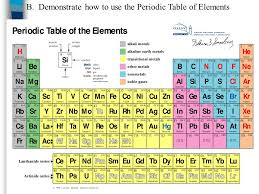 parts of periodic table - Commonpence.co