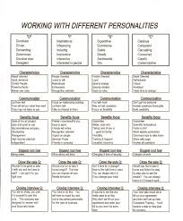 Psychology of personality learn with flashcards, games and more — for free. Printable Disc Personality Page 1 Line 17qq Com