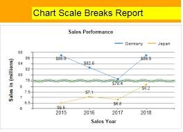 Microsoft Business Intelligence Data Tools Ssrs Scale