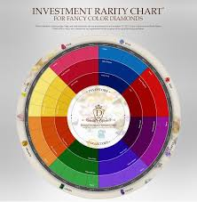 Color Chart For Diamond Investment Diamond Color Rarity Chart Diamond Investment