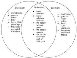 Similarities Between Christianity And Judaism Venn Diagram Christianity And Hinduism Venn Diagram Magdalene Project Org