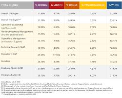 Berkeley Lab Workforce Demographics
