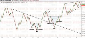Chartist Ranga Blog How To Use Renko Charts To Trade E