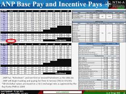 Air Force Pay Grade Chart Federal Pay Band Chart Air Force Incentive Pay Chart Base
