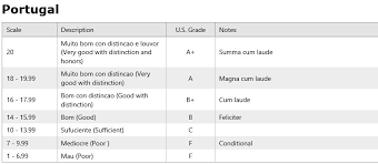 Grading System Chart July 2013 Lingo Blingo
