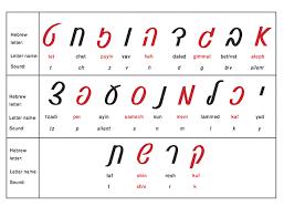 31 Unique Hebrew Script Alphabet Chart